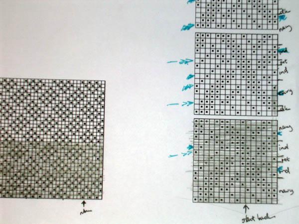 Sashikocharts